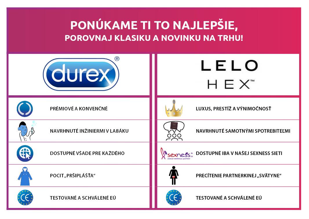 Porovnání LELO HEX vs Durex kondomy
